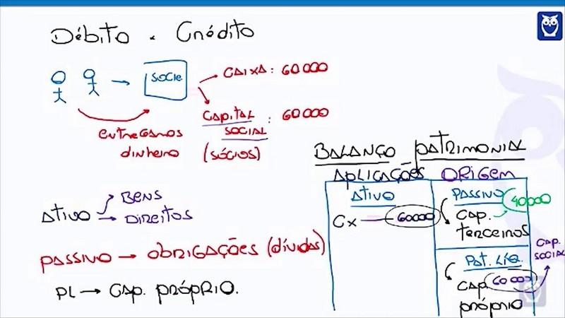 Serviços de contabilidade em geral